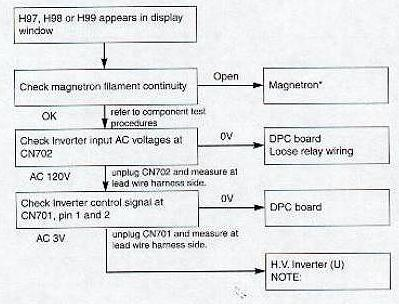 Problem With Panasonic Microwave Oven Dimension 4 The