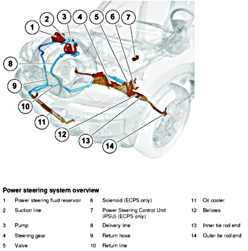 how do you change the power steering pump on a 2004 v70 2 5t 2010 volvo xc90 fuse box diagram Volvo XC90 Fuse Box Diagram