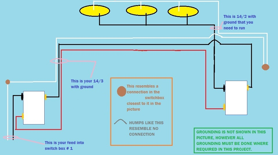 I am running three light fixtures between two-3way switches. I have ...