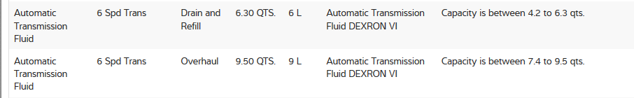 Can you tell me how to change the transmission fluid from a