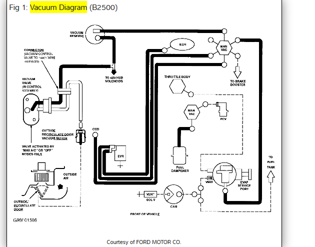 Diagrams Of Vaccumm Lines For A 1998 Mazda B2500 Pick