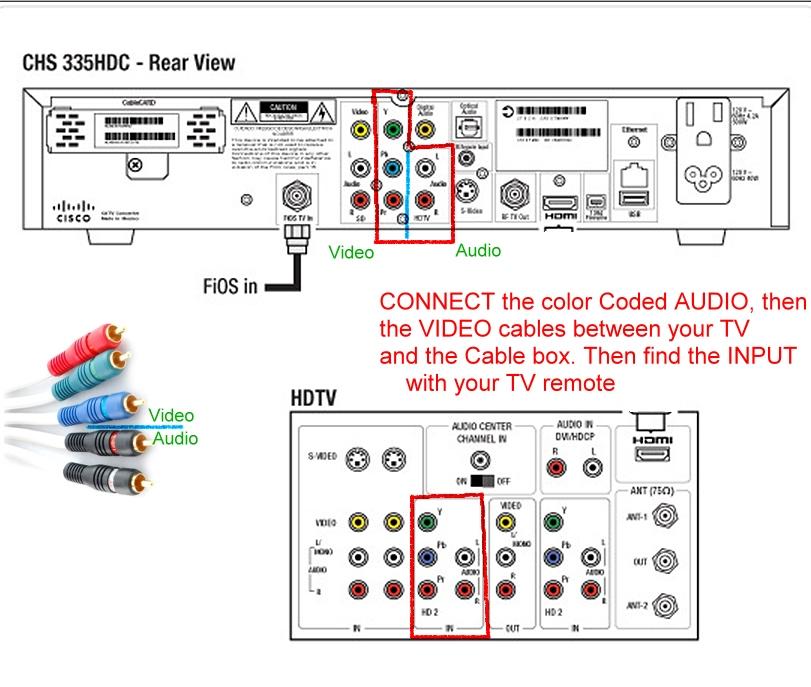 Cisco chs 335hdc