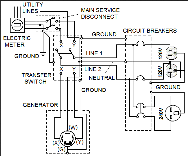 any gt electricians that understand how to safely hook up a on connecting generator to house wiring diagram