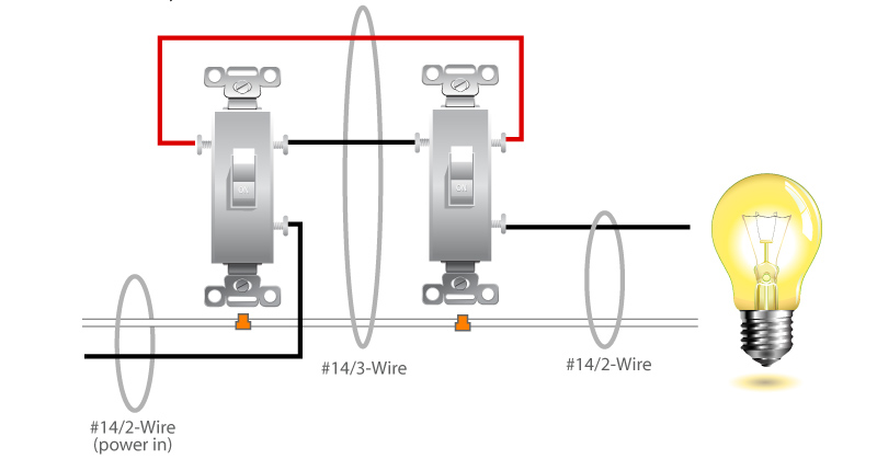 i have a three way switch servicing two ends of the kitchen i have rh justanswer com