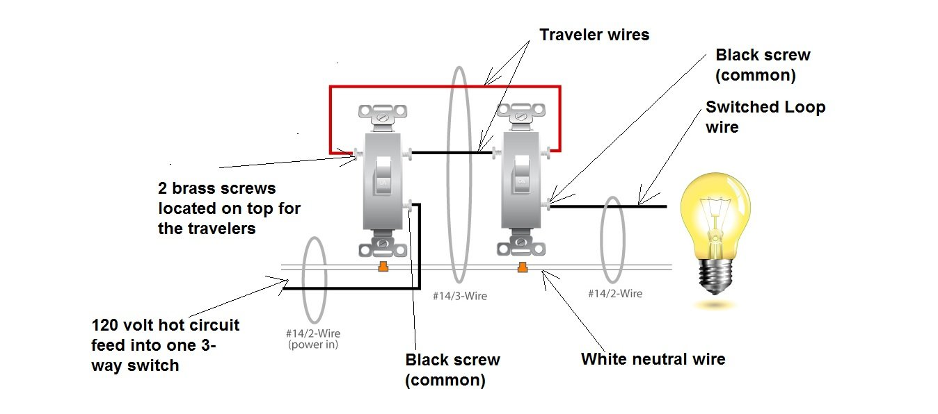 For Old Light Switch Wiring Diagram Free You Harness In Addition Razor E100 Electric Scooter Dimmer Blogs Rh 7 19 3 Restaurant Freinsheimer Hof De 2 Pole Install