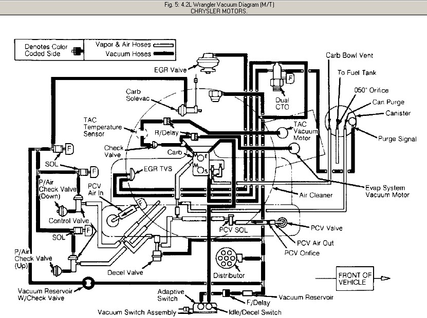 90 jeep yj vacuum diagram wiring schematic wiring diagram all data 95 Jeep Wrangler Wiring Diagram jeep wrangler vacuum schematic wiring diagram schematic name jeep yj trailer wiring 90 jeep yj vacuum diagram wiring schematic