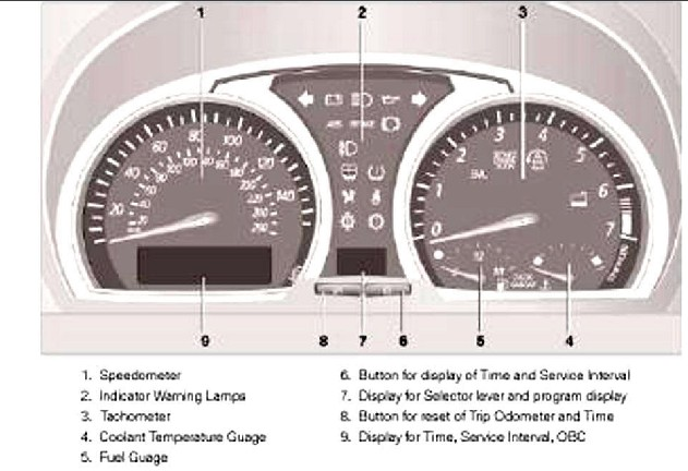 Unique Parts Of A Car Dashboard Labeled Images - Electrical Circuit ...