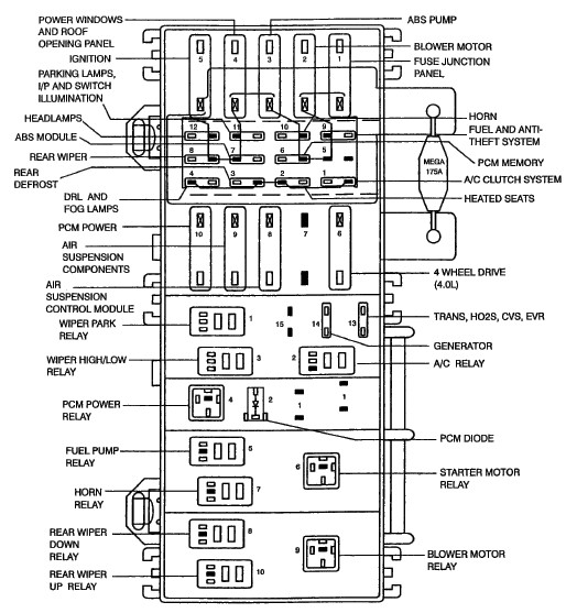i have a fuse that keeps blownig in the fuse box under the hood that has all the relays in it