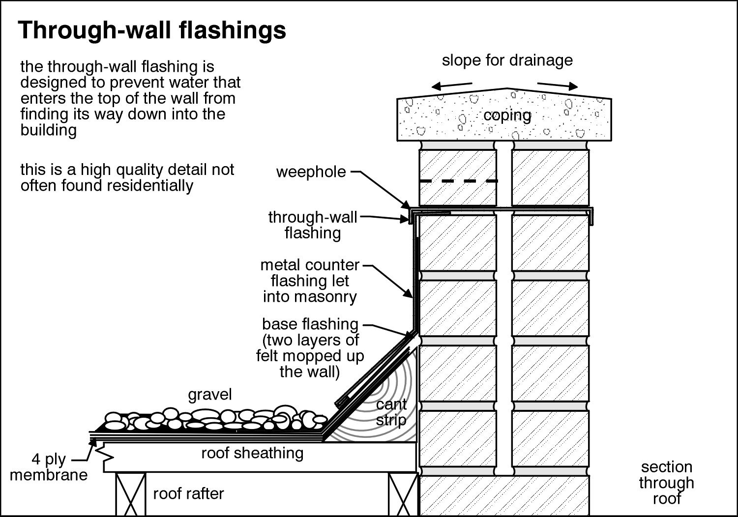 I would like to see typical detailed section of a double brick - Double brick cavity walls ...