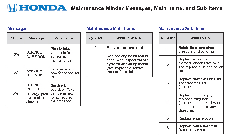 Image Result For Honda Crv Engine Light