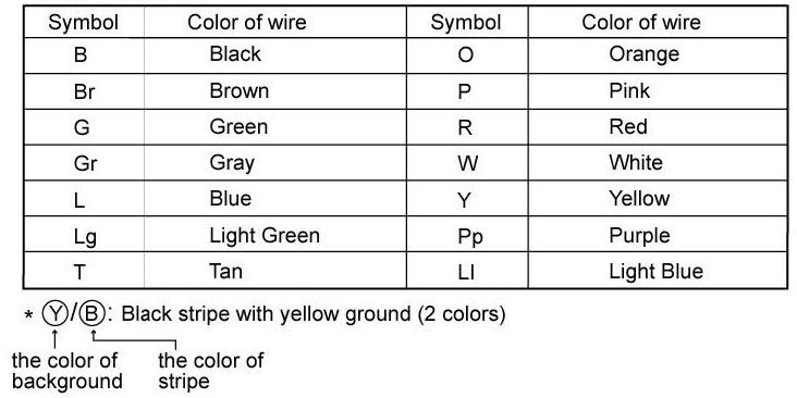 Breathtaking nissan car wiring color code gallery best image wire nissan wiring diagram color abbreviations mickyhop org cheapraybanclubmaster Choice Image