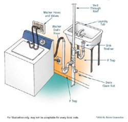 how to connect drain for washer and laundry tub