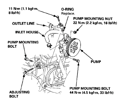 How Do You Remove The Power Steering Belt For 1996 Acura 32 Tl Are. Acura. 1997 Acura Tl 3 2tl Belt Diagram At Scoala.co