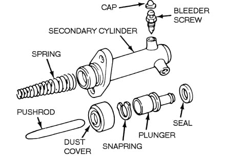 chevy slave cylinder diagram 1988 chev truck with hydraulic clutch with no pedal ...