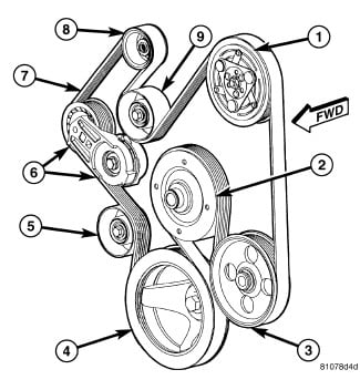 2008 5 7l hemi engine diagram 16 smo zionsnowboards de \u20222006 dodge ram 57 hemi serpentine belt diagram wiring diagram detailed rh 14 alw wortundcontent de