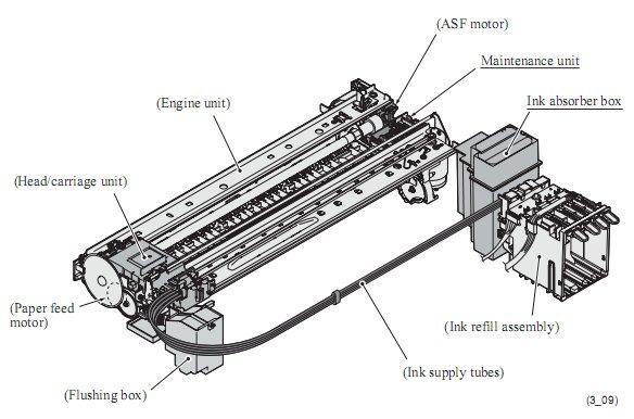Brother printer parts manual