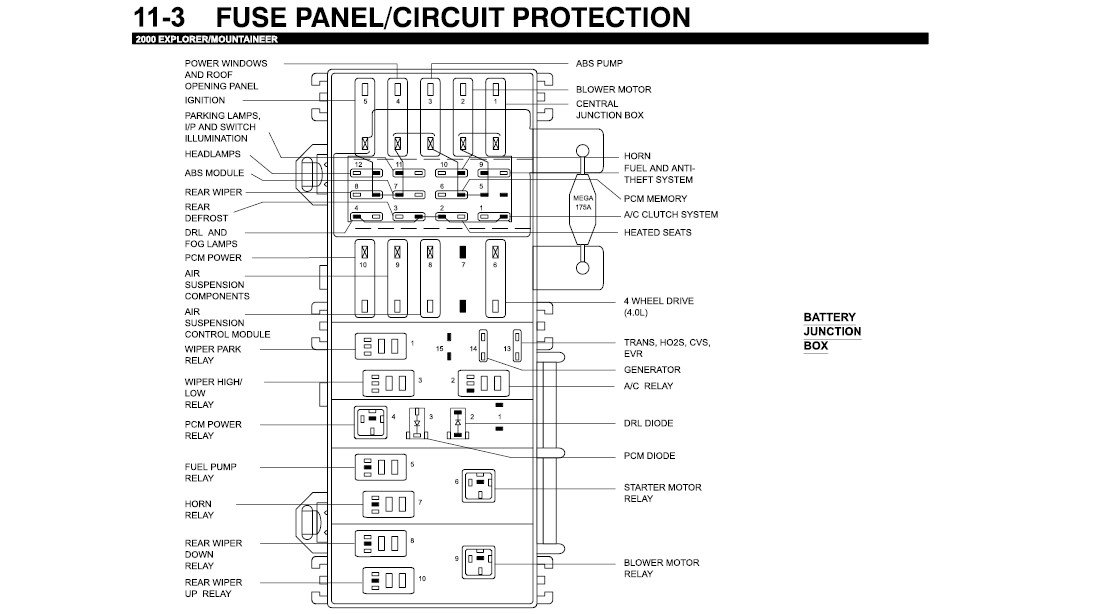 2011 10 11_044821_explorer_fuse_panel i have a 2000 ford explorer, 4x4, 4 0l, need diagram for underhood fuse box diagram for 2000 ford explorer at soozxer.org