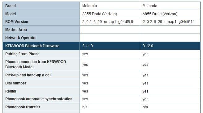 Kenwood Car Stereo Model KDC-X994 Shows error HF ERROR 68