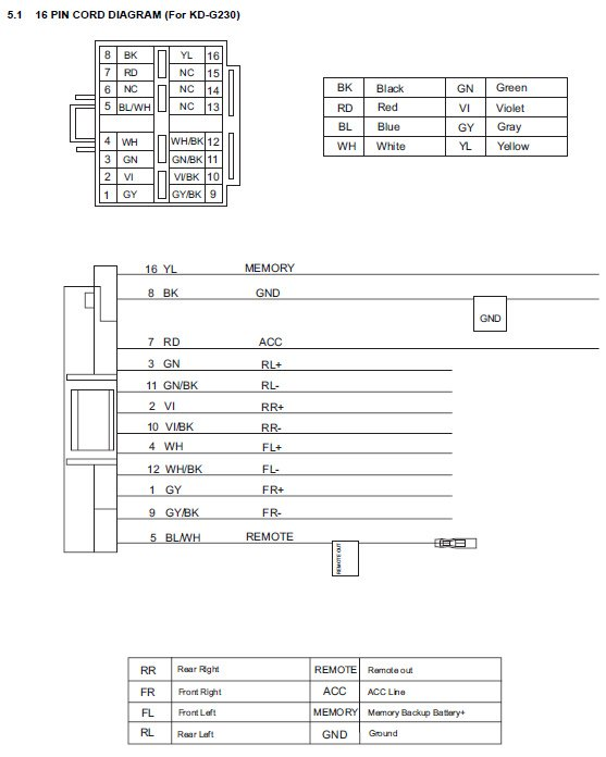 car radio wiring harness diagram jvc car stereo wiring diagram jvc image wiring diagram wiring harness diagram for jvc car stereo