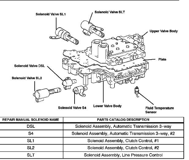 Lexus Transmission Problems: My Toyota Harrier 2003 V6 3.0 Automatic Transmission Is