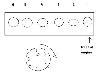 jeep wrangler can you show me a diagram of the firing order. Black Bedroom Furniture Sets. Home Design Ideas