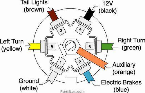 2010 04 06_223143_trailer_wiring_7_pin where is the best place to find out where the 7 pin ground wire is rv wiring harness diagram at aneh.co