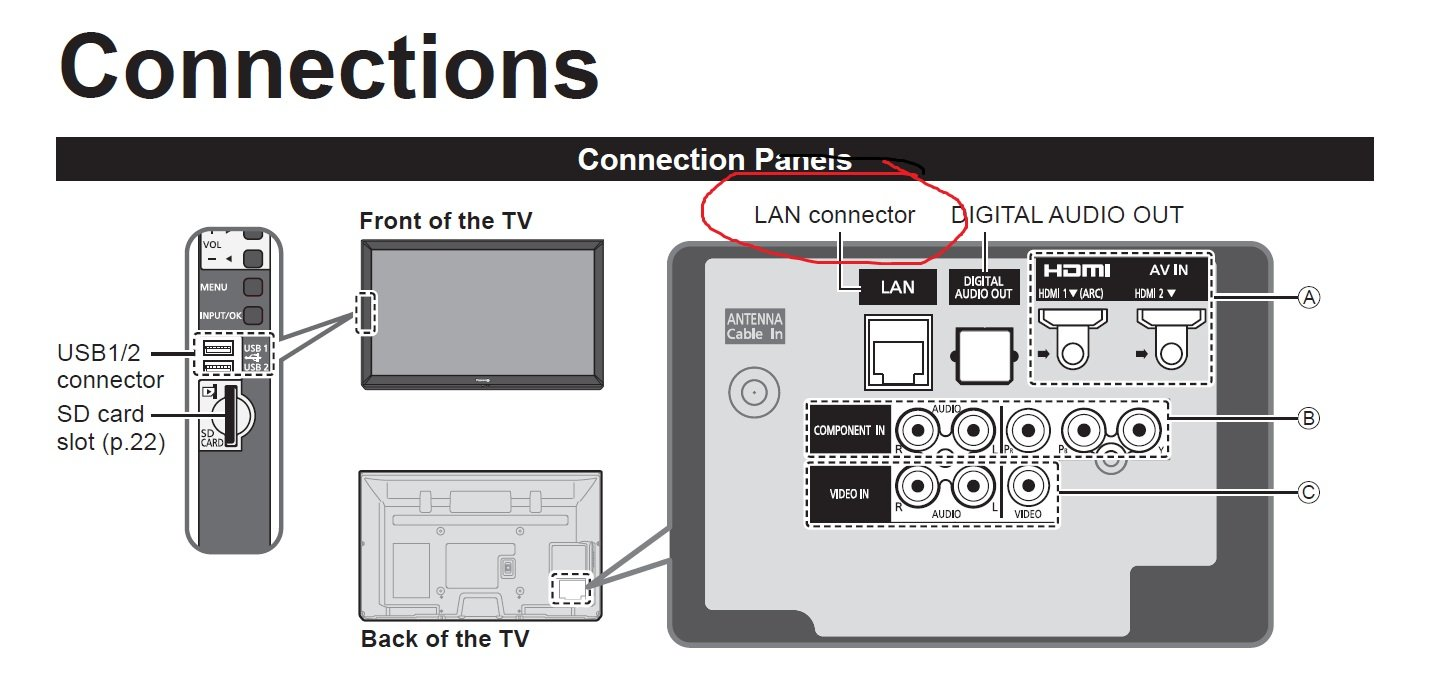 panasonic tv wifi adapter. graphic panasonic tv wifi adapter a