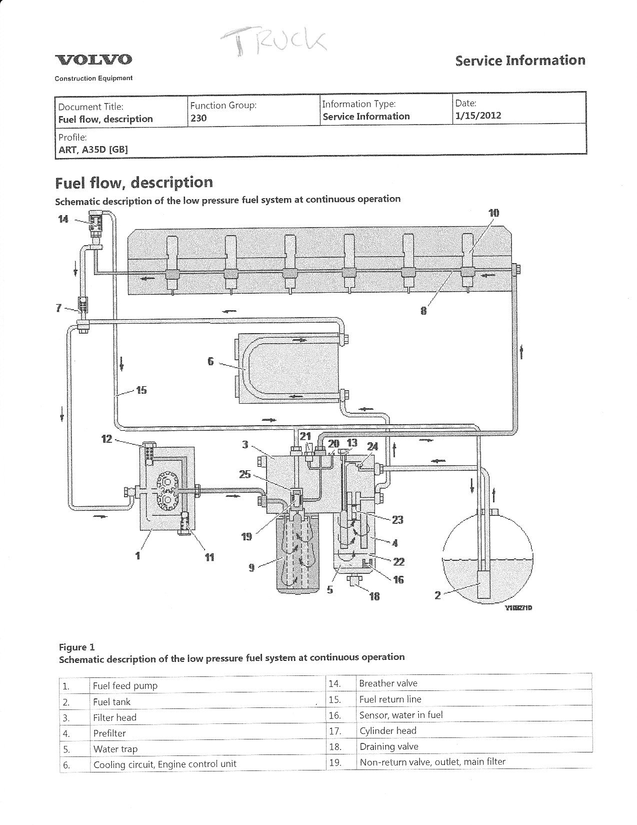 I Have A 2004 Volvo Vnl In The Shop With An Egr D12 Engine This Is. I Am Also Sending You The Description For Fuel Flow On A D12 Think We Need To Get This Timing Corrected First As Well Is More Just Future. Volvo. Volvo D12 Engine Fuel Diagram At Scoala.co