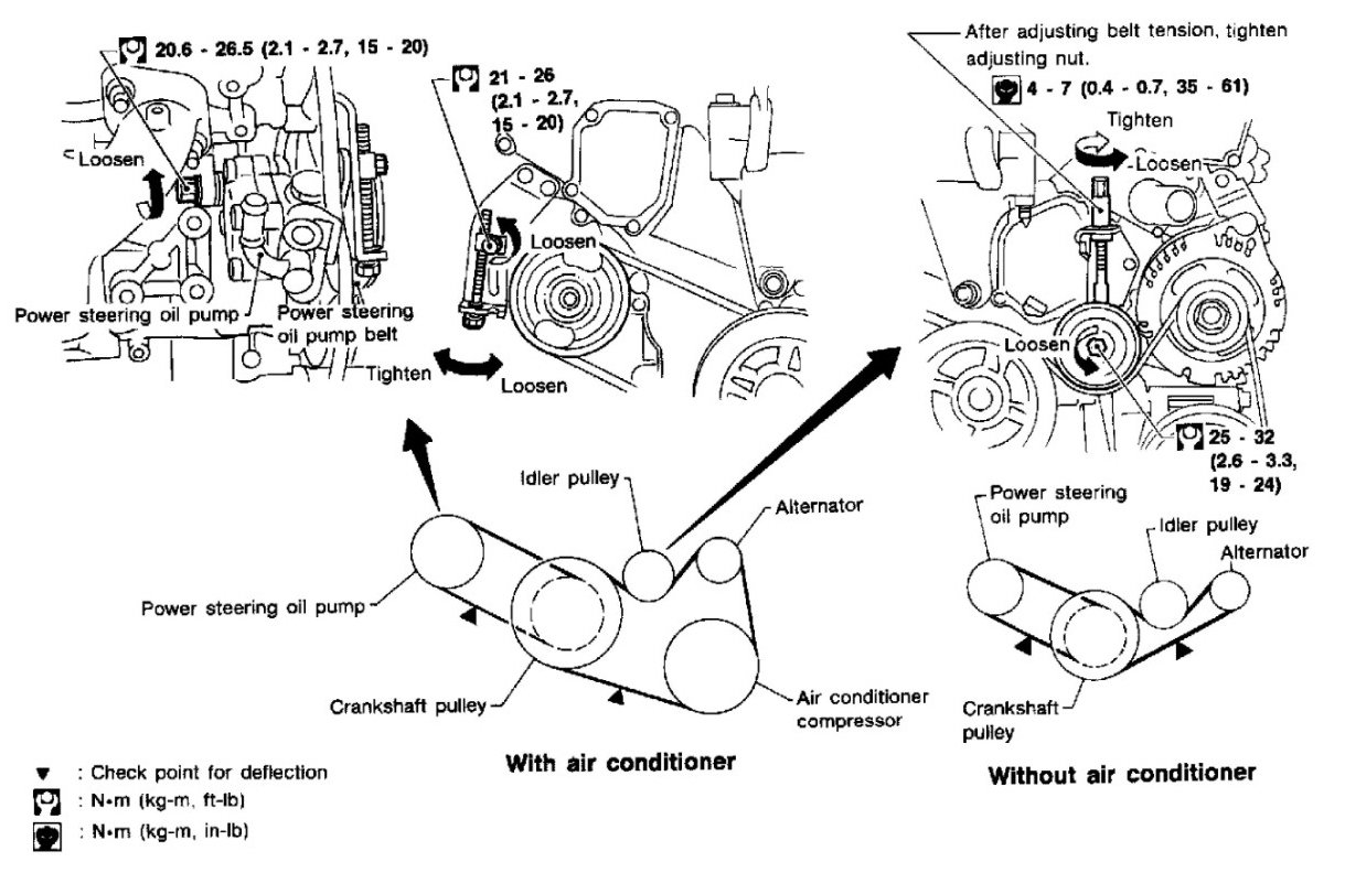 Am trying to change the power steering pump belt on 1996