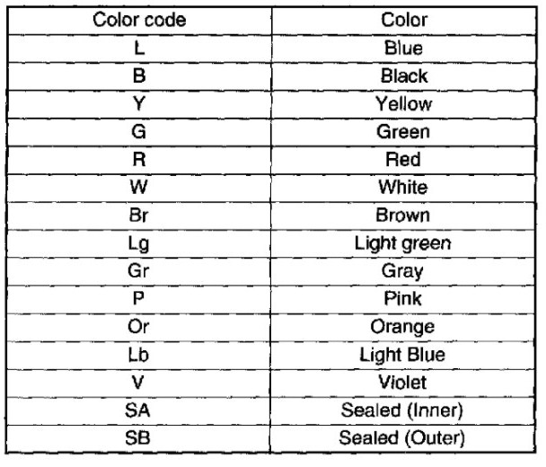Wiring Diagram Color Abbreviations