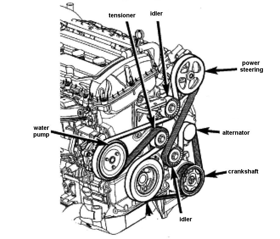 Can you email me a copy of the serpentine belt diagram for ...
