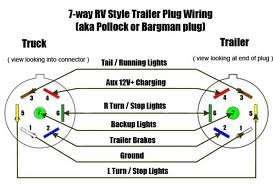 where does the electric trailer brake (blue) wire in the 7 pin rh justanswer com 7-way connector wiring gmc 7 way plug wiring #6