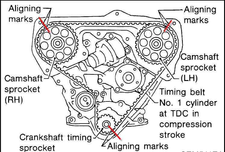 during replacement of my timing belt  i believe i have