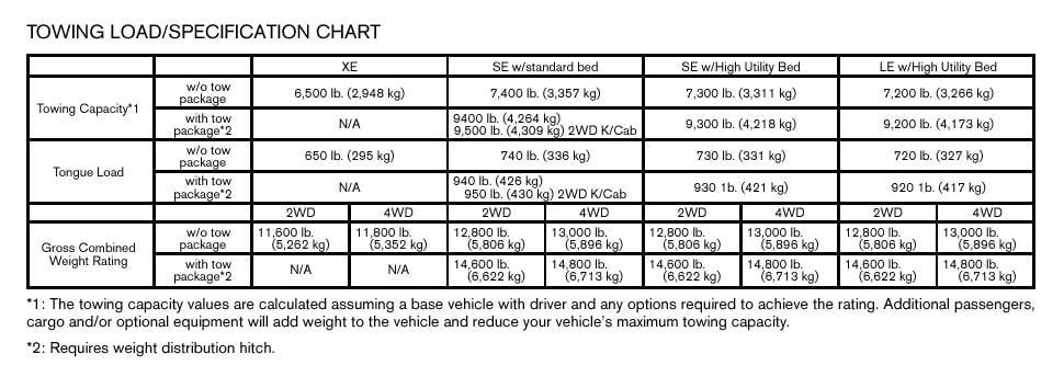 2014 gmc 2500 towing capacity autos post. Black Bedroom Furniture Sets. Home Design Ideas