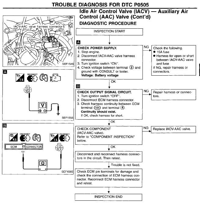 1997 nissan hardbody wiring harness diy enthusiasts wiring diagrams i have a engine code p0505 on my 1997 nissan pu i have replaced the rh justanswer com 1997 nissan pickup engine harness 1986 nissan hardbody engine asfbconference2016 Images