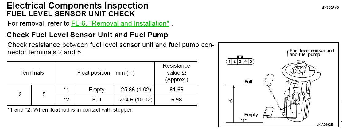 Fuel Level Sender Check