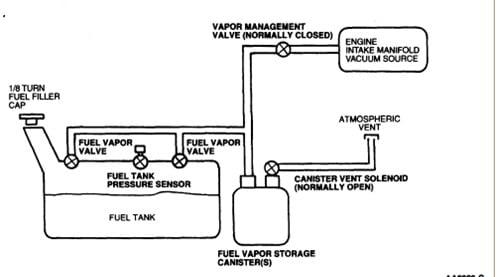 Fuel    and vapor line    diagram    for a 1997 E   150    Ford Van