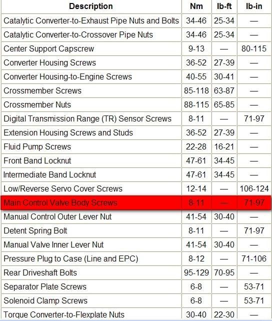 Ford Ranger Motor Specs