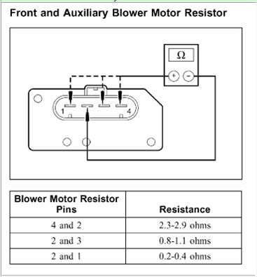 the blower motor on my 2006 ford explorer only works on