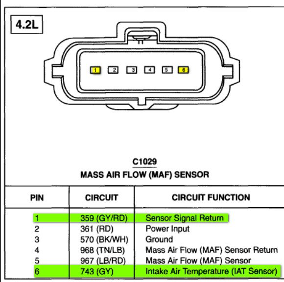 Have Code Of P0750 Shift Solenoid A