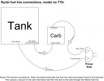 i need a fuel line diagram for my ryobi 725r rh justanswer com ryobi 700r fuel line diagram ryobi 705r fuel line diagram