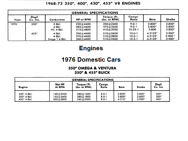 Internally, what is the difference between a 1970 455 Buick