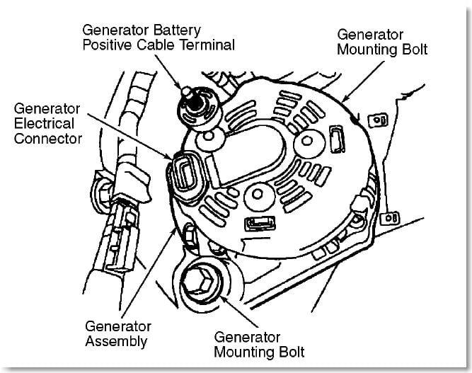 Inside An Alternator