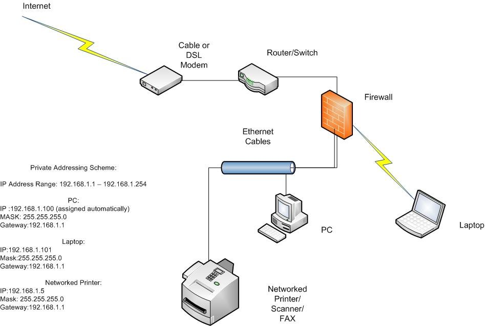 Internet Diagram Illustrating How Your Computer Connects