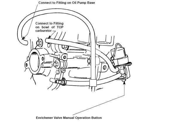 1995 Mercury 60 HP - Electric Choke Problem! Motor will not crank