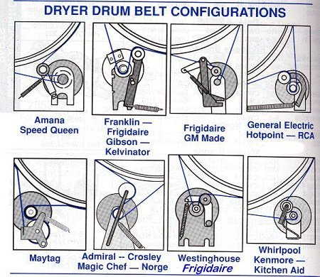 How to replace the drum belt on Speed Queen dryer?