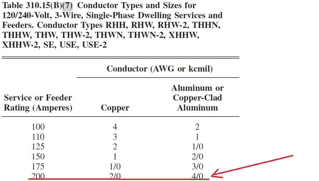 Can i use 2 schedule 40 pvc conduit to run 40 from a 320 amp no i said 40 aluminum but 20 copper would be ok greentooth Gallery