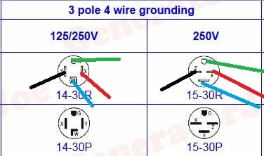 Need to wire three wire 230v to a 4 pole 240v 30a plug ...  Prong Plug Wiring Diagram V on