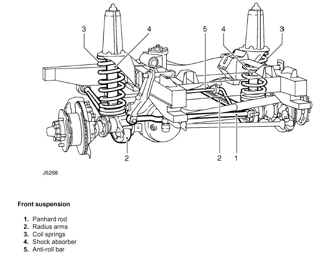 land rover defender axle diagram html