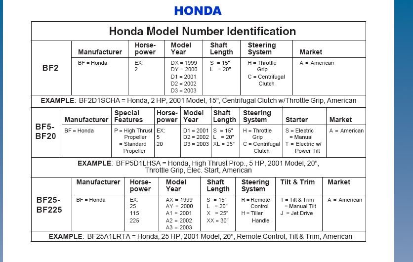 I'm looking at a Honda 90hp out board motor to purchase  In